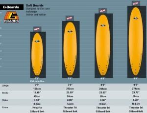 BIC G-Boards