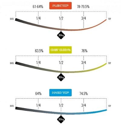 Mast-Biegekurven von Hardtop über Constant Curve zu Flex Top